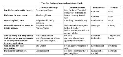 compendium of faith copy